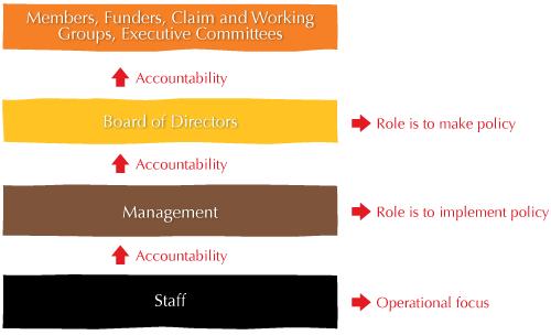 staff-flowchart