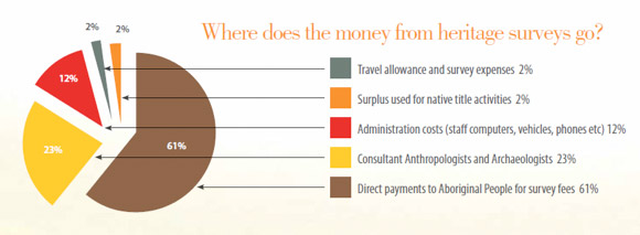 Where does the money from heritage surveys go?